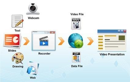PresentationTube: Record & Share Online Video Presentations   Design Revoluton   Scoop.it