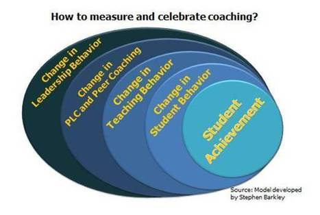 Deciding Upon Instructional Leadership Behaviors | Assistant Principal | Scoop.it
