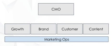 What exactly is marketing ops? | Online Marketing Resources | Scoop.it