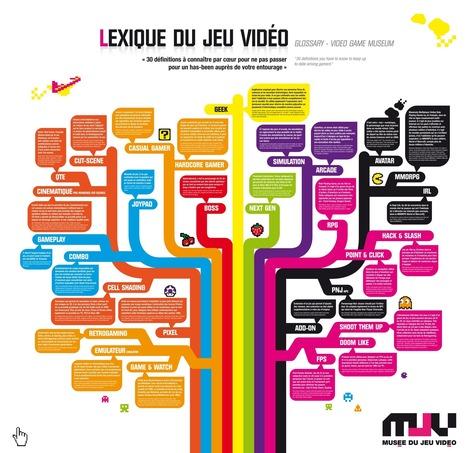 lexiquejeuvideo.png (2131x2067 pixels) | Français 4H | Scoop.it