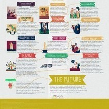 Evolution of Storytelling | Visual.ly | Cross-media & Transmedia | Scoop.it