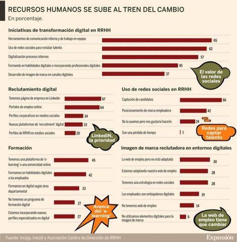 Recursos Humanos se sube a las Redes Sociales #infografia #rrhh #socialmedia | Recursos Humanos 2.0 | Scoop.it