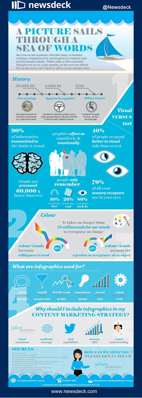 Images vs text – the data on winning visuals (Infographic) | Social Content Technology Curation by Newsdeck | Scoop.it