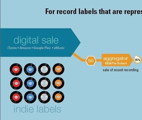 Infografía: Sistema de cobros por Ventas Digitales, Streaming y Radio   El Gramolo   Scoop.it