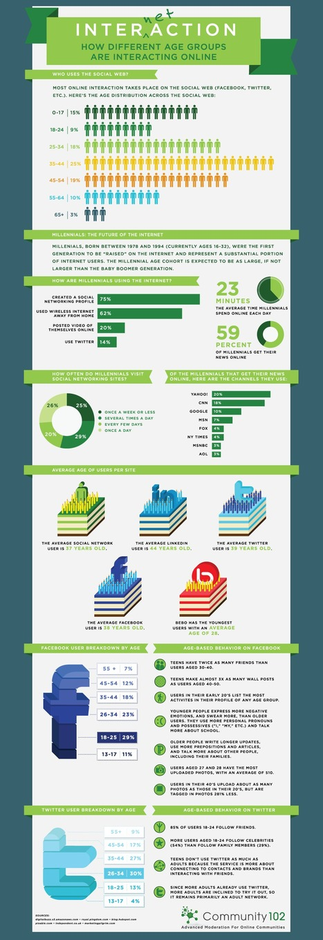 How old are we on the social web? « Social Media @ IBM | Infographics | Scoop.it