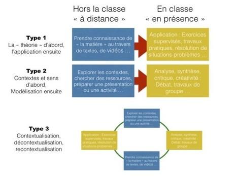 Les classes inversées, vers une approche systémique (2) | Elearning, pédagogie, technologie et numérique... | Scoop.it