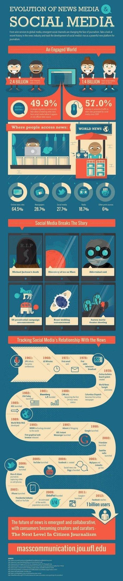 Le nouveau journalisme passe par les réseaux sociaux [Infographie]   Média & Mutations digitales   Scoop.it