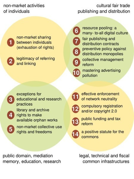 Elements for the reform of copyright and related cultural policies | La Quadrature du Net | The World of Open | Scoop.it