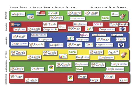 Kathy Schrock's - Google Blooms Taxonomy   Google for Class   Scoop.it