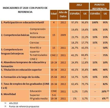 Objetivos educativos 2020. Situación española.   Blog de INEE   Joaquin Lara Sierra   Scoop.it