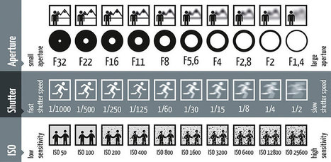 Single Picture Explains How Aperture, Shutter Speed, and ISO Work In Photography | pixels and pictures | Scoop.it