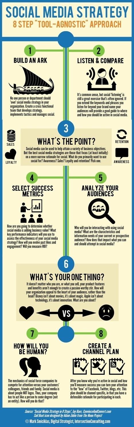 Social Media Strategy Infographic   nicheprof on social media   Scoop.it