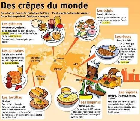 Les crêpes du monde | PASSION FLE | Scoop.it
