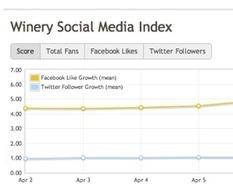 Winery Social Brand Index, le classement des vignerons sur le web ... | Parlez vin! | Scoop.it