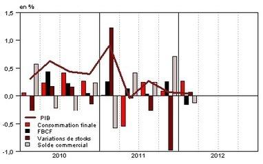 Insee - Indicateur - Stabilité du PIB au premier trimestre 2012 (0,0%)   ECONOMIE ET POLITIQUE   Scoop.it