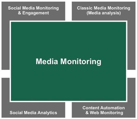 Monitoring tools for social media monitoring, media analysis and online PR | Media | Scoop.it