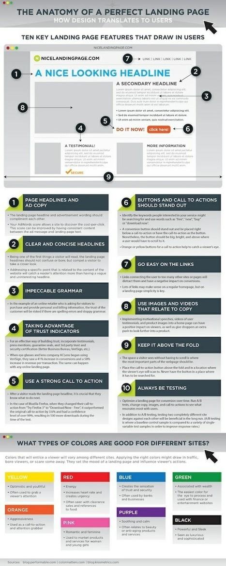 Tópicos de Marketing Digital por Renato Siqueira | Marketing Online 2.0 | Scoop.it