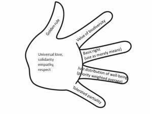 The five fingers of ethics | Stijn Bruers, one ...