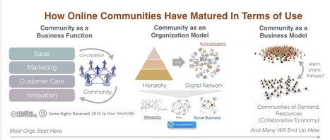 How Online Communities Became Central To How We Work   City Building Networks   Scoop.it