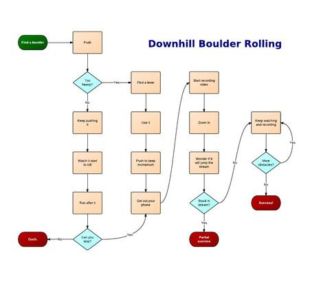 4 outils gratuits pour créer des diagrammes facilement ~ Applications du Net | Time to Learn | Scoop.it