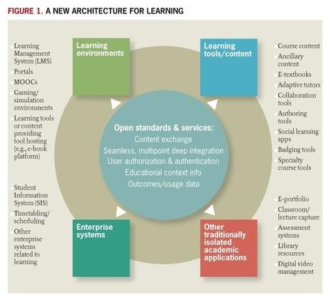 Una nueva arquitectura para el aprendizaje.   Aprender a distancia   Scoop.it