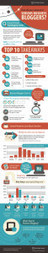 How to Become a Successful Blogger Infographic | The Best Infographics | Scoop.it