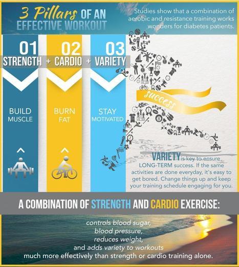 Resistance versus Cardio | CFS Weight Loss Camp Blog | Medical Alerts | Scoop.it