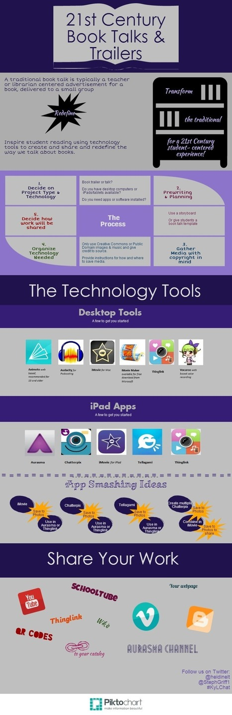 Using Technology in Physical Education | Integr... | Instructional Technology | Scoop.it
