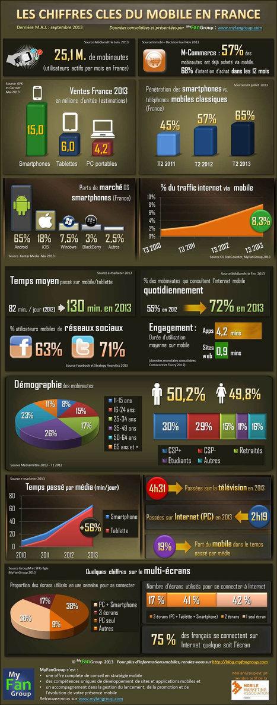 Infographie MyFanGroup : les chiffres clés du mobile en France | Marketing web mobile 2.0 | E-Tourisme Mobile | Scoop.it