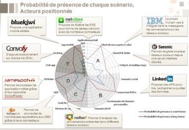 L'urbanisation du SI social : enjeux de l'entreprise 2.0   SocialWebBusiness   Scoop.it