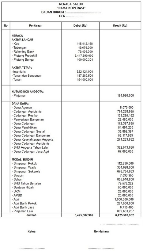 Contoh Laporan Keuangan Koperasi Simpan Pinjam Sederhana Barisan Contoh