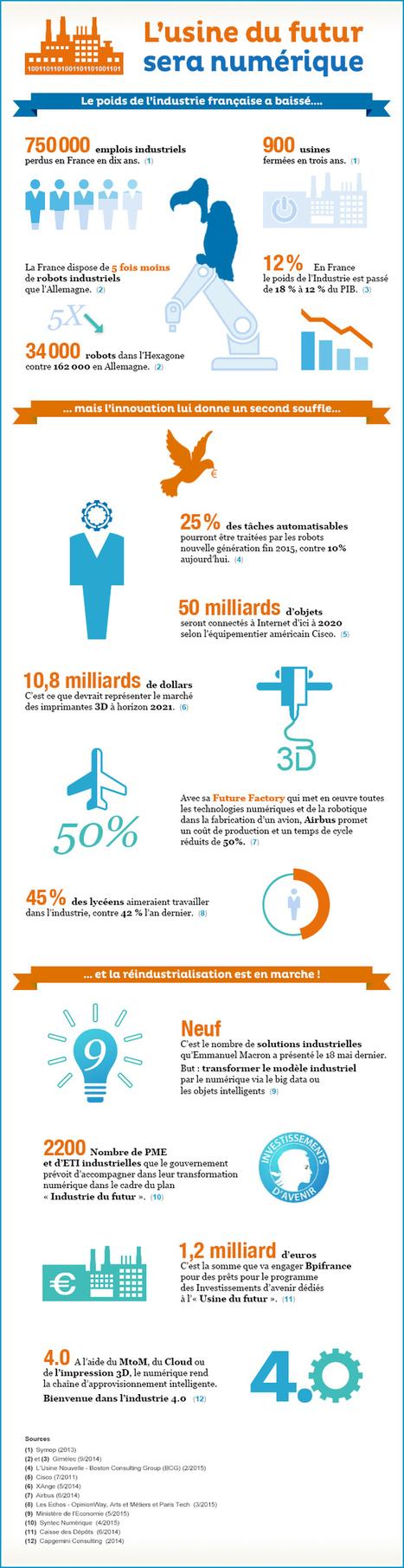 Infographie : l'usine du futur sera numérique   Industrie 4.0   Scoop.it