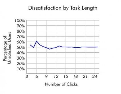 Le mythe de la règle des 3 clics[ Usaddict: Ressources sur l'ergonomie des interfaces (le blog Usabilis)] | Work | Scoop.it
