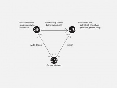 Designing for Service: Creating an Experience Advantage | Service design | Scoop.it
