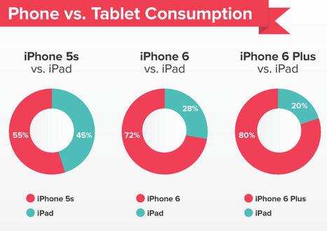 L'iPhone va-t-il tuer l'iPad ? | Gouvernance web - Quelles stratégies web  ? | Scoop.it