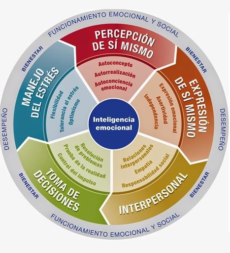 Infografía Las 5 Competencias de la Inteligencia Emocional que debes conocer -Orientacion Andujar | Edulateral | Scoop.it