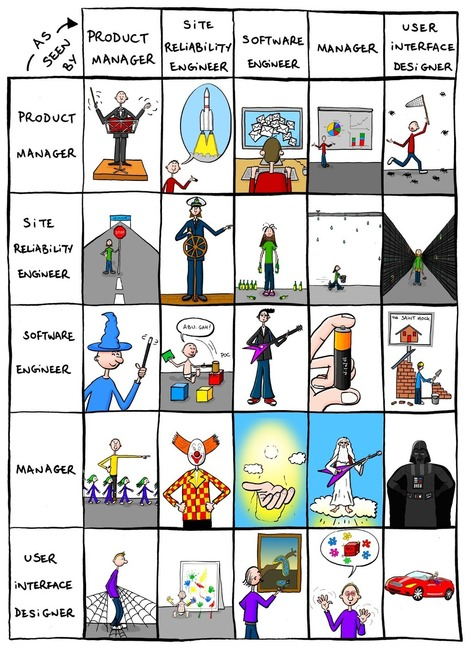 Roles in the IT World | Bonkers World | Social Media and Web Infographics hh | Scoop.it