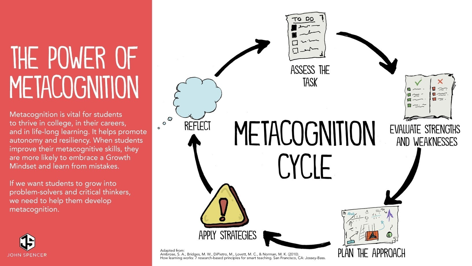 Five Ways To Boost Metacognition In The Classro Blocks And Augmentedreality App Teaches Kids Circuitry Basics Handson