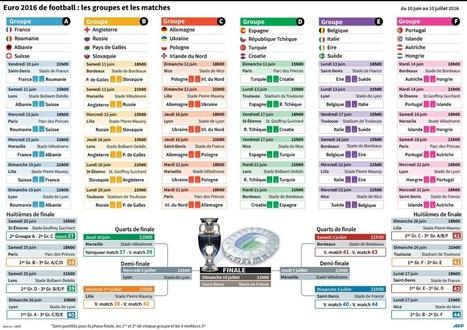 Programme télé de l'Euro 2016 by Maxime Bourdeau   Les infographies !   Scoop.it