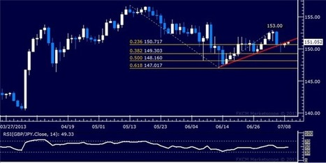 GBP/JPY Technical Analysis: Resistance Squarely at 153.00 | DailyFX | GOLD On The Move | Scoop.it