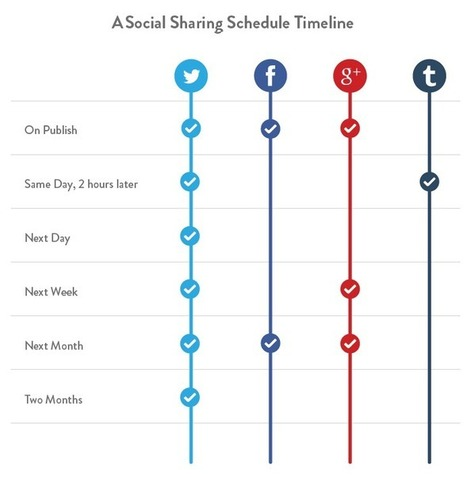 Behind-the-Scenes: The Social Media Strategies We Use at Buffer, Plus All Our Latest Stats | Online World | Scoop.it