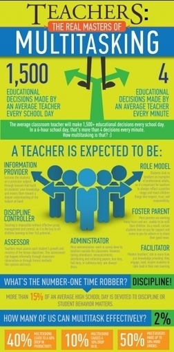 [Infografía] Teachers: The real masters of multitasking | Tools for  Teaching | Scoop.it