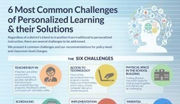 The Benefits, Implications, and Implementation of Personalized Learning | 21st Century tools | Scoop.it