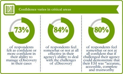 Federal Agencies Lack E-Discovery Savvy - InformationWeek   Digital Evidence and Discovery (DEAD)   Scoop.it