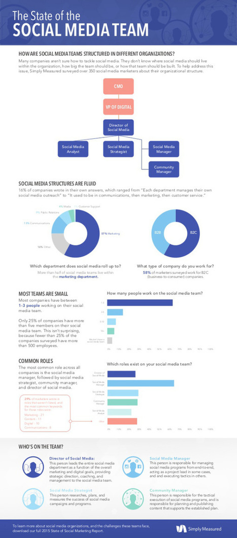 The State of the Social Marketing Team 2015 | Digital Media | Scoop.it