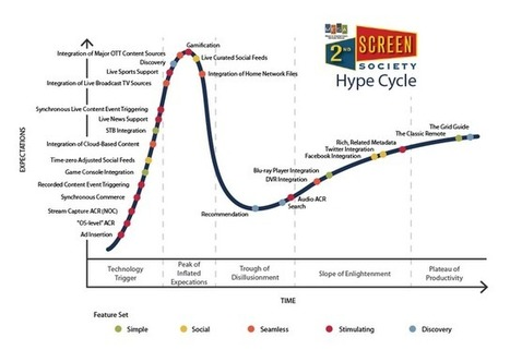 Thoughts on the Digital Video Space: The Second Screen Hype Cycle | screen seriality | Scoop.it