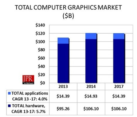 JPR: Computer graphics market will exceed $149 billion by 2017 | 4D Pipeline - trends & breaking news in Visualization, Virtual Reality, Augmented Reality, 3D, Mobile, and CAD. | Scoop.it