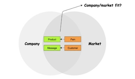 Strategic Communication: Product/Market Fit Cannot Exist Without Message/Customer Fit | OpenView Labs | VEMD | Scoop.it