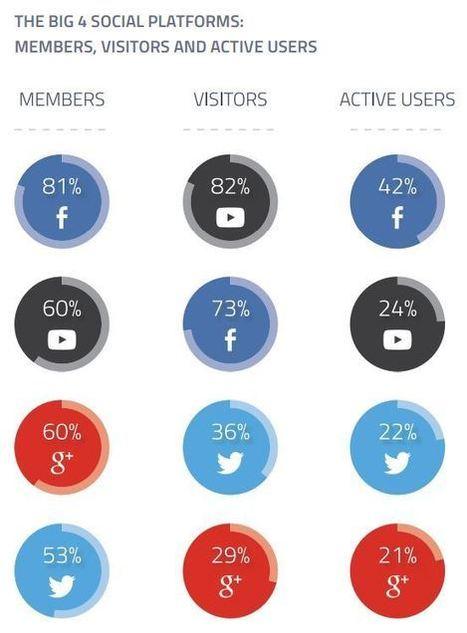 L'usage et l'intérêt des réseaux sociaux décryptés - Blog du Modérateur | e-REPUTATION par Linexio | Scoop.it