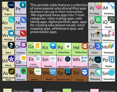 Teachers periodic table of educational ipad ap teachers periodic table of educational ipad apps educational technology and mobile lerarning scoop urtaz Image collections